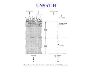 UNSAT-H