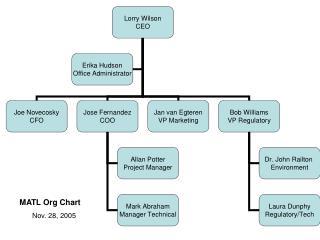 MATL Org Chart Nov. 28, 2005