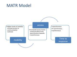 MATR Model