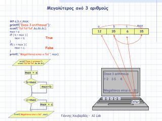"int  a,b,c,max; printf ( ""Dose 3 arithmous"" ); ' scanf ( ""%d %d %d"" ,&a,&b,&c); max  = a"