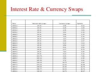 Interest Rate & Currency Swaps