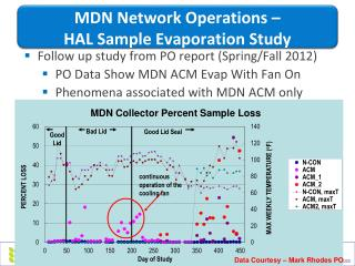 MDN Network Operations –  HAL Sample Evaporation Study