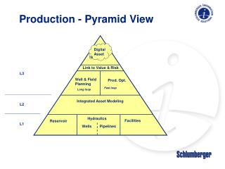Production - Pyramid View
