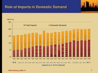 Role of Imports in Domestic Demand