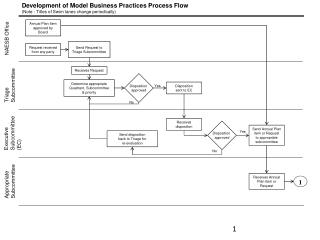 Development of Model Business Practices Process Flow