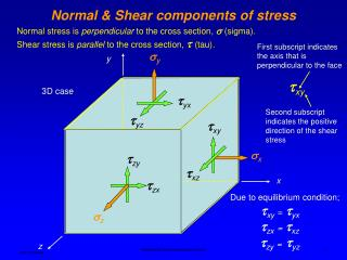 Normal  Shear components of stress