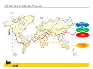 Global gas prices 2009-2012