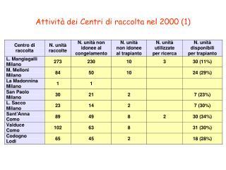 Attività dei Centri di raccolta nel 2000 (1)