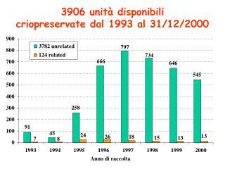 3906 unità disponibili  criopreservate dal 1993 al 31/12/2000