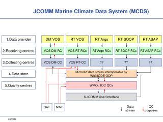 1.Data provider