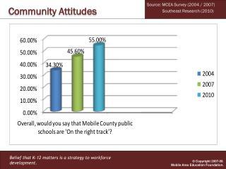 Community Attitudes