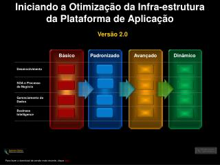 Iniciando a Otimização da Infra-estrutura  da Plataforma de Aplicação