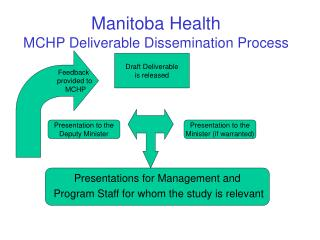 Manitoba Health MCHP Deliverable Dissemination Process