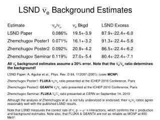 LSND  n e  Background Estimates