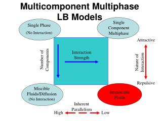 Multicomponent Multiphase  LB Models