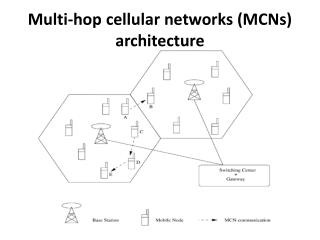 Multi-hop cellular networks (MCNs) architecture