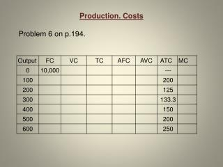 Production. Costs Problem 6 on p.194.