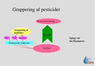 Gruppering af pesticider