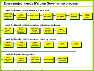 Every project needs it � s own Governance process.