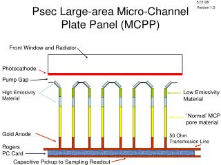 Psec Large-area Micro-Channel Plate Panel (MCPP)