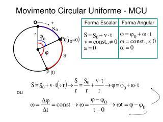 Movimento Circular Uniforme - MCU
