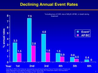 Declining Annual Event Rates