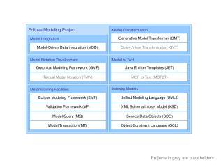 Eclipse Modeling Framework (EMF)