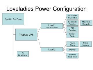 Loveladies Power Configuration
