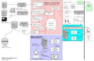 MDMAv2.1 BACK END (UNIX, Sun Solaris 2.6)