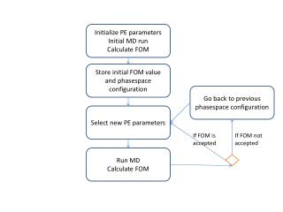 Initialize PE parameters Initial MD run Calculate FOM