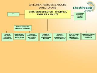 CHILDREN, FAMILIES & ADULTS DIRECTORATE