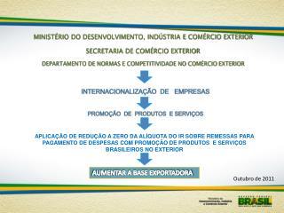 MINIST�RIO DO DESENVOLVIMENTO, IND�STRIA E COM�RCIO EXTERIOR SECRETARIA DE COM�RCIO EXTERIOR