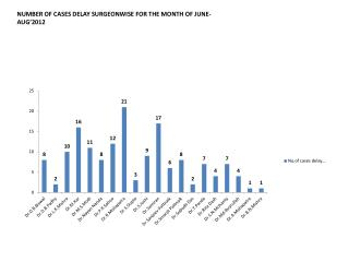 NUMBER OF CASES DELAY SURGEONWISE FOR THE MONTH OF JUNE- AUG'2012