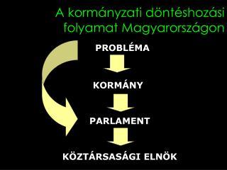 A kormányzati döntéshozási folyamat Magyarországon