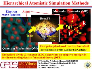 Hierarchical Atomistic Simulation Methods