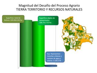 Magnitud del Desaf�o del Proceso Agrario TIERRA TERRITORIO Y RECURSOS NATURALES