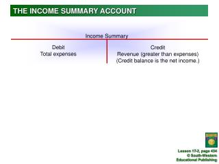 THE INCOME SUMMARY ACCOUNT