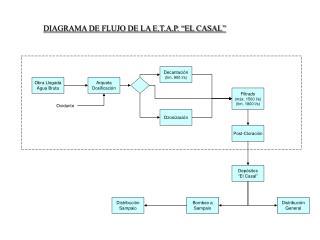 """DIAGRAMA DE FLUJO DE LA E.T.A.P. """"EL CASAL"""""""