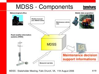 MDSS - Components