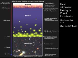 Radio astronomy: Probing the  Cosmic Reionization Manchester, Oct 2007 Chris Carilli (NRAO)