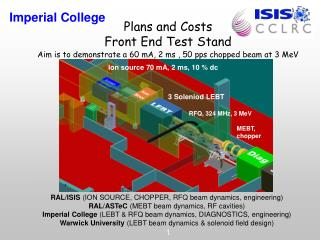 RAL/ISIS  (ION SOURCE, CHOPPER, RFQ beam dynamics, engineering)