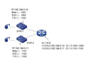 IP:192.168.0.10 Web 口: 1001 数据口: 1002 手机口: 1103