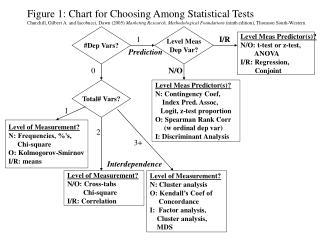 Figure 1: Chart for Choosing Among Statistical Tests