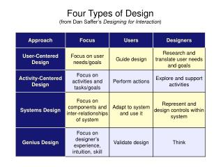 Four Types of Design (from Dan Saffer's  Designing for Interaction )