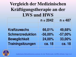 Vergleich der Medizinischen Kräftigungstherapie an der  LWS und HWS