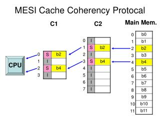 MESI Cache Coherency Protocal