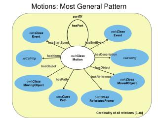 Motions: Most General Pattern