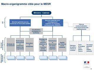 Macro-organigramme cible pour le MESR
