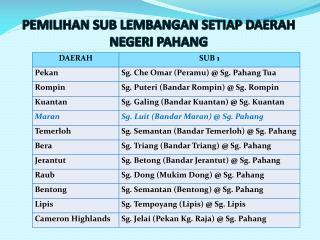 Pemilihan  sub  lembangan setiap daerah Negeri  Pahang