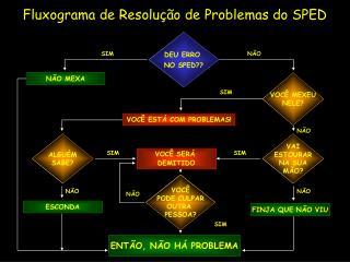 Fluxograma de Resolução de Problemas do SPED